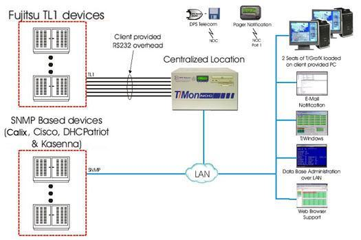 Let T/Mon Mediate Alarms From Your TL1 and SNMP Devices...
