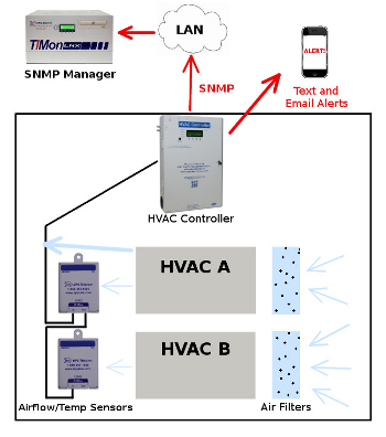 HVAC Controller Diagram
