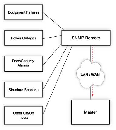 Monitor Discrete Alarms Via SNMP