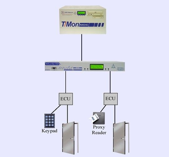 An Advanced Alarm Monitoring Master Can Provide Building Access Control Functions