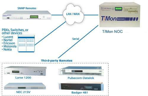 Monitor Your Whole Network from One Uniform Platform