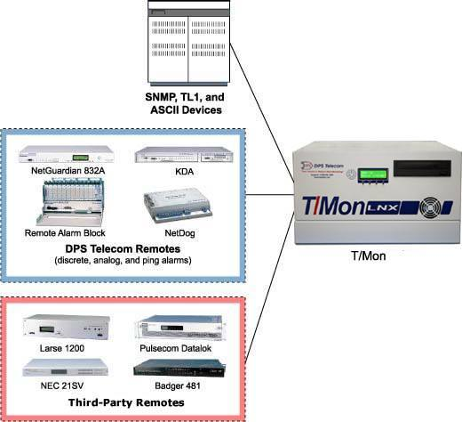 Monitor Every Part of Your Network From One Uniform Platform