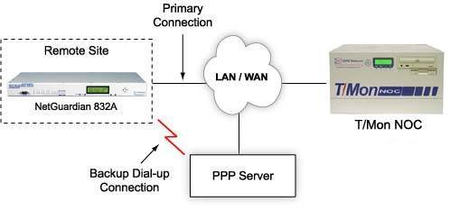 SNMP Visibility Even When LAN Access is Down