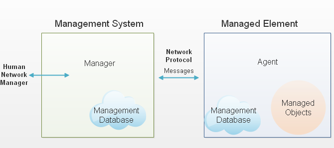 SNMP Manager Agent Relationship Diagram