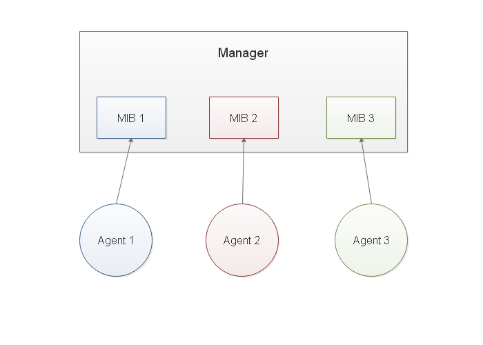 snmp manager agents