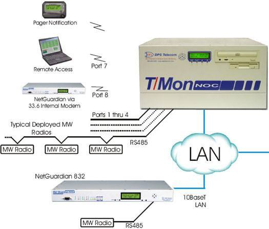 Microwave Radios Monitored via RS485 Serial and LAN with T/Mon NOC