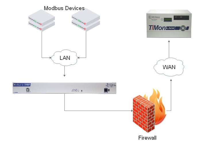 Modbus firewall