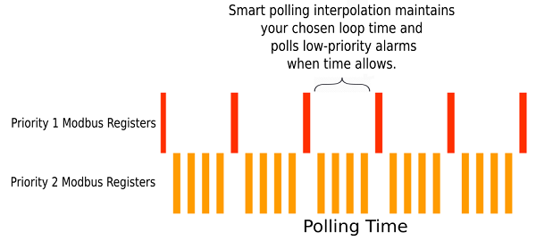 Polling large numbers of Modbus registers often benefits from a prioritized polling scheme.