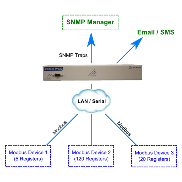3 Modbus devices reporting to an SNMP manager after conversion by a Modbus Proxy device.