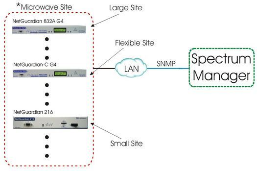 Monitor Your Microwave Sites With NetGuardian Reporting SNMP Alamrs to Your Spectrum Manager...