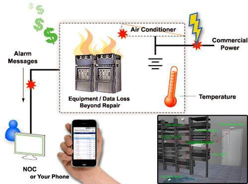 Monitoring temperature alerts user via email and smartphone