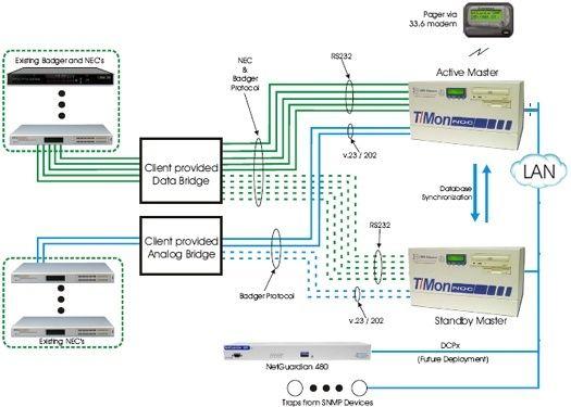 Monitor Your NEC & Badger Remotes through Data Bridges with T/Mon