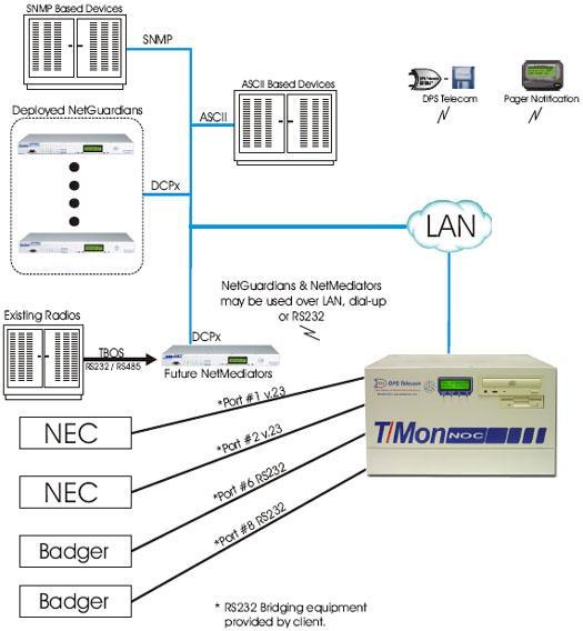 Monitor NEC and Badger remotes over serial or radios by using the NetMediator to mediate TBOS into DCPx.