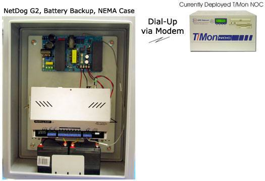 Monitor via Dial-up in a Protected NEMA Case and with Battery Backup using NetDog