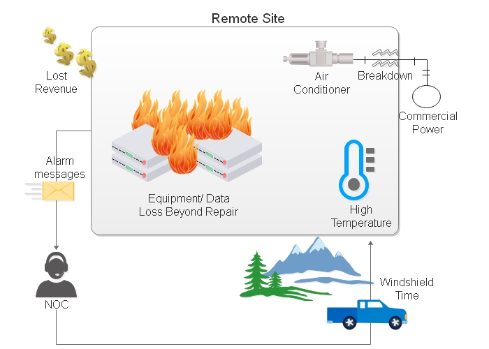 A remote site suffers expensive equipment damage and data loss due to an HVAC breakdown and overheating.