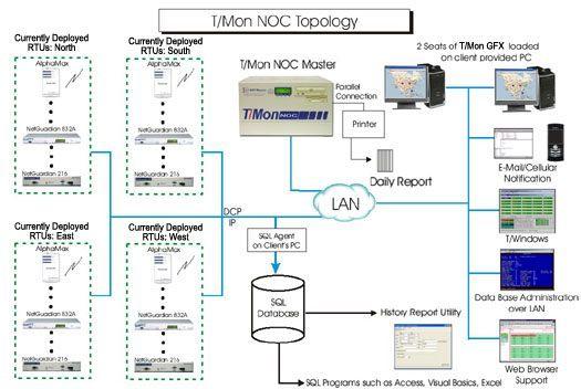 T/Mon NOC Topology