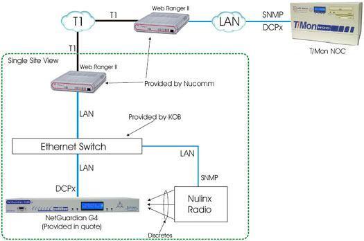 Monitor Nulinx Radio via Web Rangers and NetGuardians