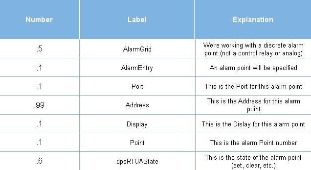 OID explained