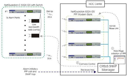 Achieve Remote Site Surveillance and View Using PPP...