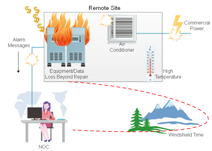 A telemetry system protects remote site equipment and reduces windshield time.