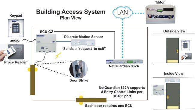 Remote monitoring application