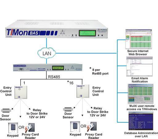 T/Mon Building Access System