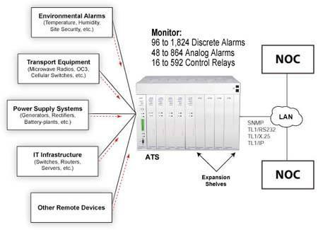 Advanced Telemetry System Applications