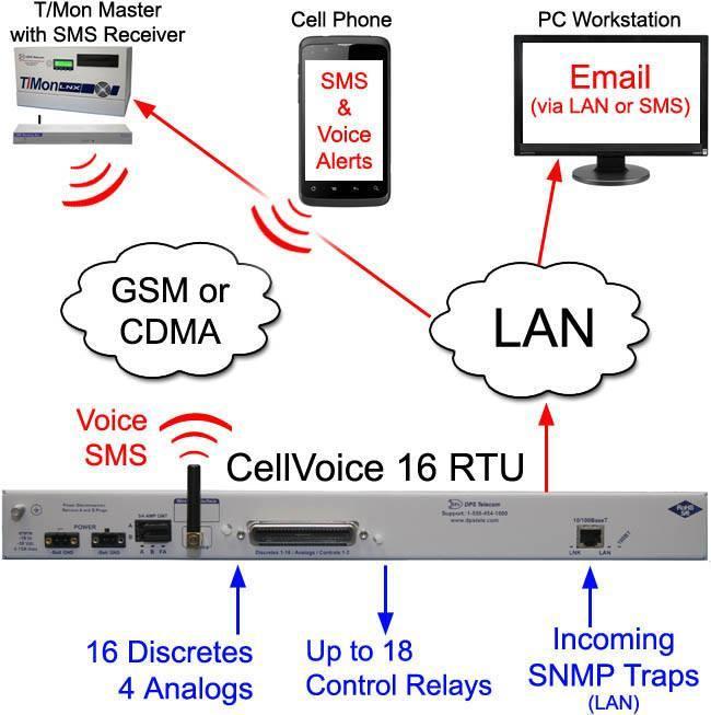 CellVoice 16 RTU inbound SNMP