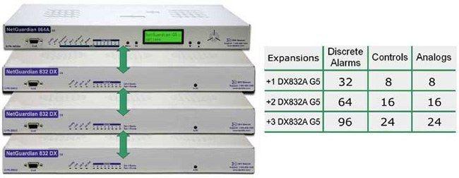 3 RTU expansion shelves that quadruple the capacity of the base RTU