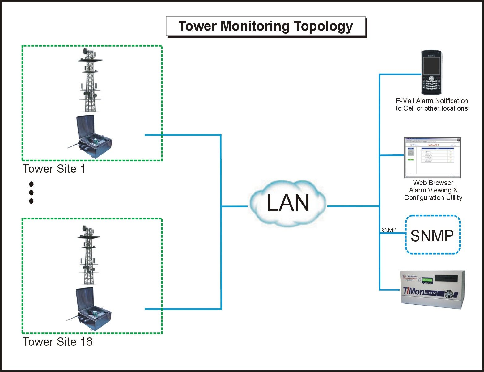 Tower remote monitoring