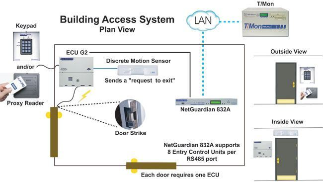 Building Access System application drawing