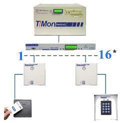 T/Mon NOC's ASCII Alarm Processor provides detailed visibility of telecom equipment.
