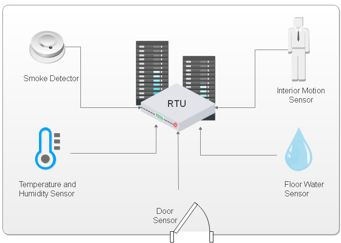 An RTU acts as a central collection hub for readings from a smoke detector, motion sensor, temperature + humidity sensor, door sensors, and floor water sensor.
