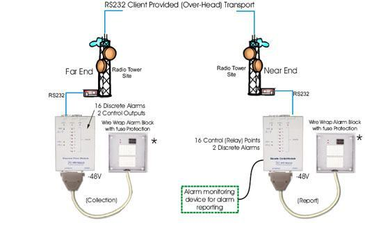 Radio Tower Site Alarm Echo Application via RS232 Overhead