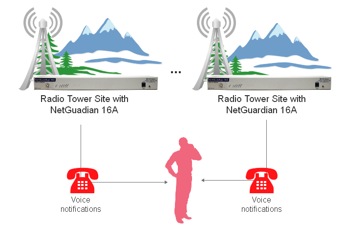 Public Safety radio monitoring