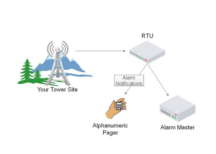Remote monitoring of telecom tower sites