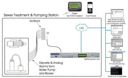 24/7 Monitoring of Your Sewer Treatment and Pumping Station With NetGuardian...