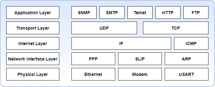 SNMP Tutorial - Components | Monitoring | How It Works