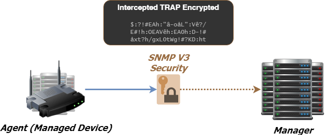 SNMPv3 security