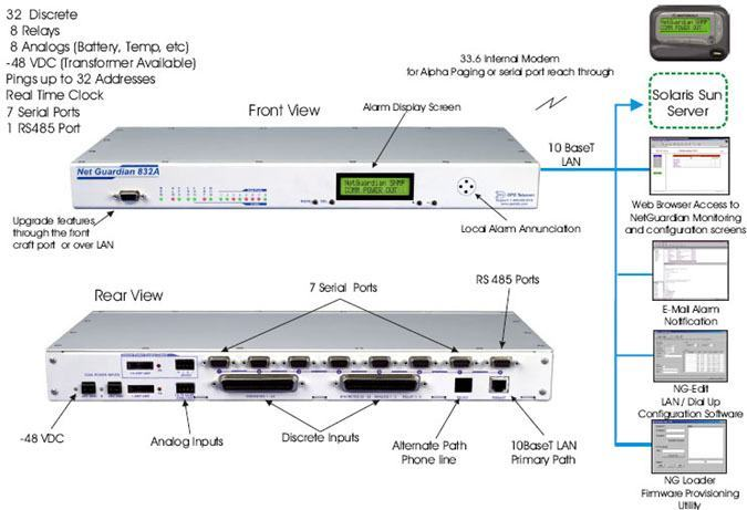 Use Solaris Sun Server to Monitor NetGuardians via SNMP