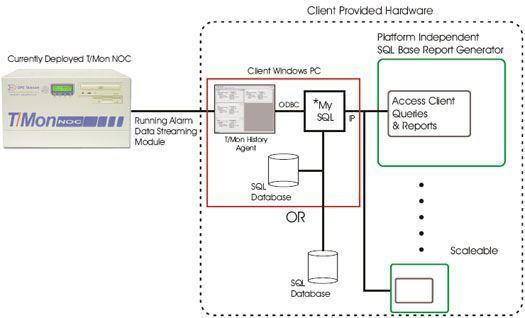 Log ASCII alarm History to an SQL (MySQL) Server with T/Mon