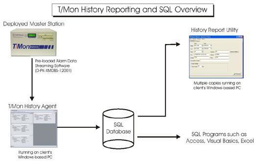 SQL History Reporting