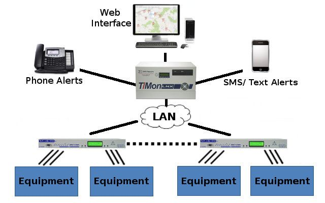Master station that can manage devices either directly (ex. SNMP, Modbus, and other protocols), or through the use of RTUs is the T/Mon as seen here