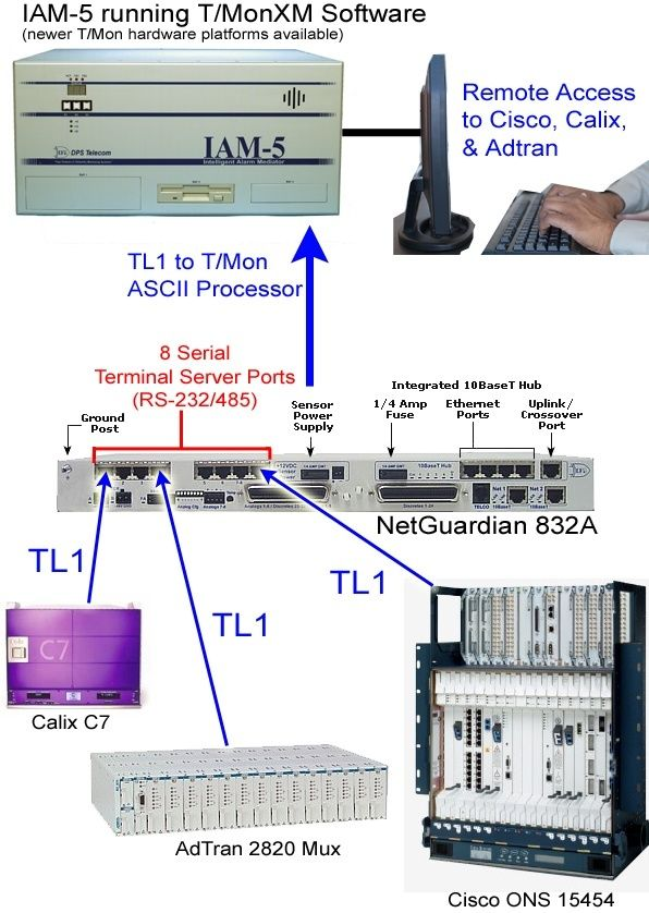 Cisco ONS 15454, AdTran 2820 Mux, Calix C7 communicating via TL1 through a NetGuardian 832A to a T/Mon hardware platform running the ASCII processor software module