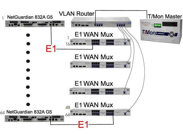 E1 RTU application diagram