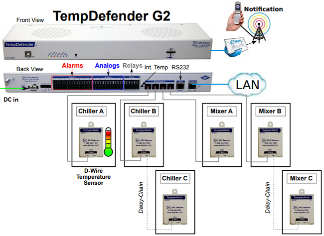 TempDefender RTU collecting temperature data from D-wire sensors