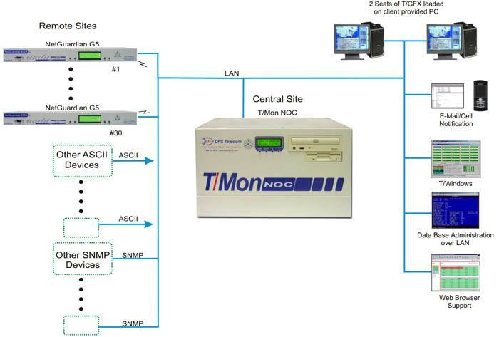 T/Mon NOC master collecting alarms from NetGuardian RTUs, SNMP devices, and ASCII devices