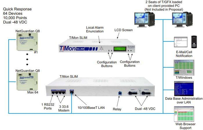 T/Mon SLIM collects alarms from NetGuardian Q8 from QuantarTM