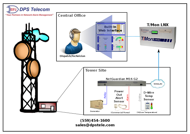 Monitoring of a tower site with the NetGuardian M16 G2
