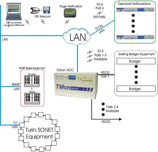 Monitor Turin SONET Equipment over TL1, Badger Equipment, and SNMP Gear